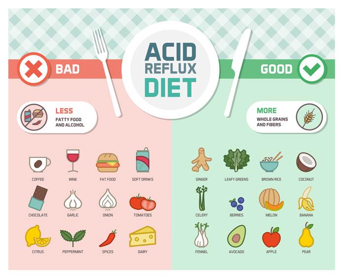 chế độ ăn cho người trào ngược dạ dày thực quản